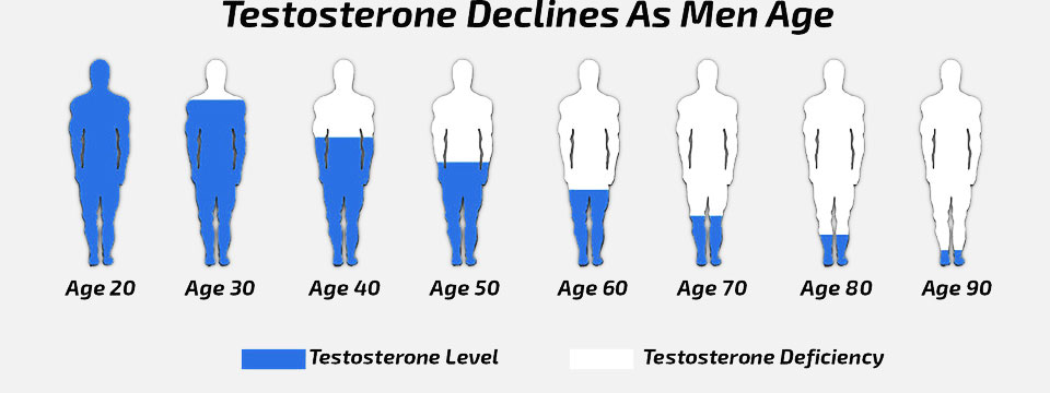 testosterone-levels